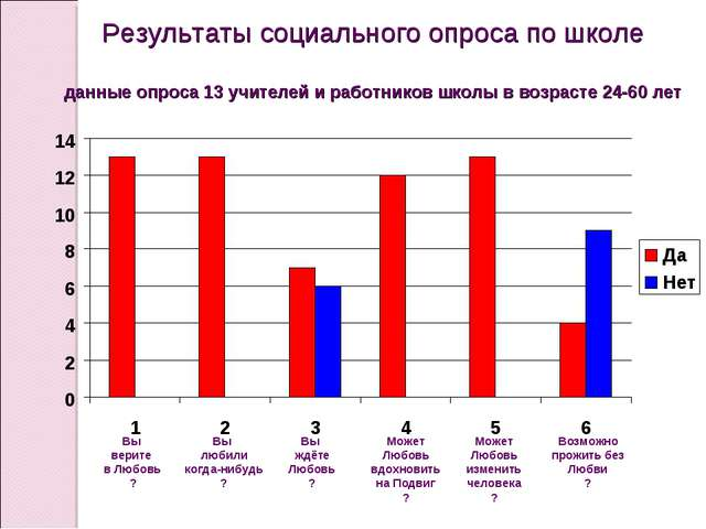 Результаты социального опроса по школе данные опроса 13 учителей и работников...