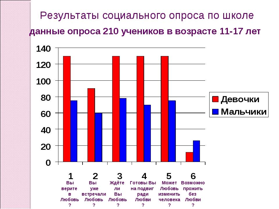 Результаты социального опроса по школе данные опроса 210 учеников в возрасте...