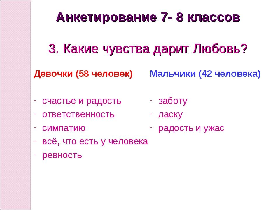 Анкетирование 7- 8 классов 3. Какие чувства дарит Любовь? Девочки (58 человек...