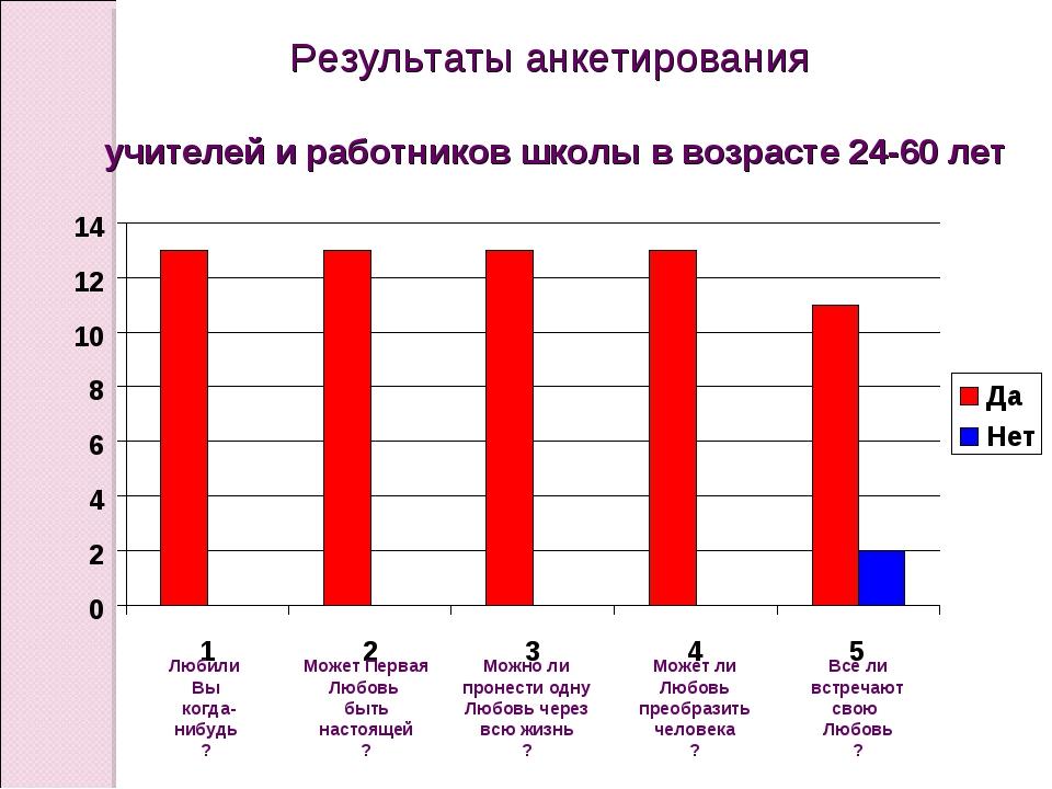 Результаты анкетирования учителей и работников школы в возрасте 24-60 лет Люб...