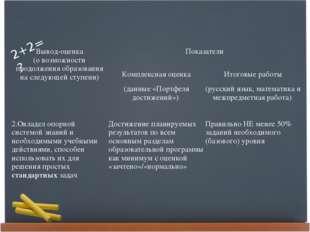 Вывод-оценка (о возможности продолжения образования на следующей ступени) По