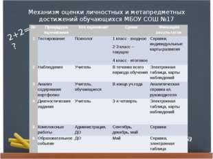 Механизм оценки личностных и метапредметных достижений обучающихся МБОУ СОШ №