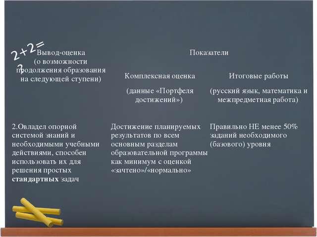 Вывод-оценка (о возможности продолжения образования на следующей ступени) По...