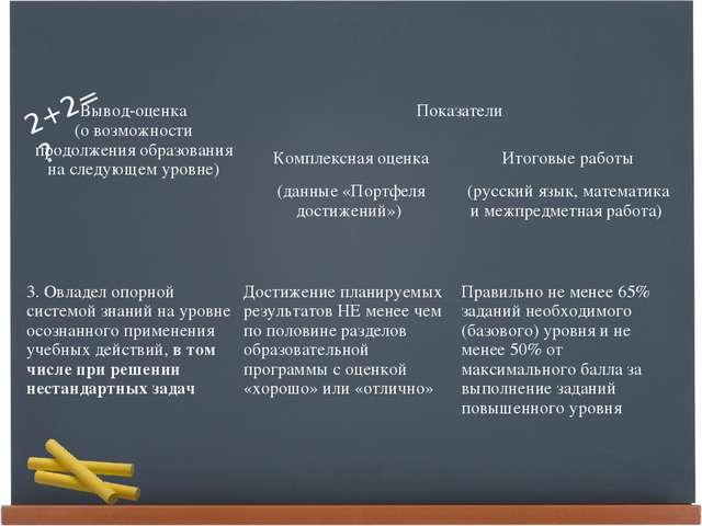 Вывод-оценка (о возможности продолжения образования на следующем уровне) Пок...