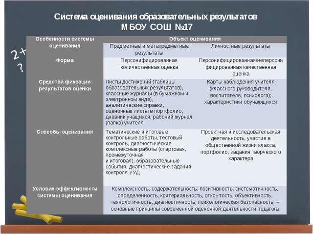 Система оценивания образовательных результатов МБОУ СОШ №17 Особенности систе...