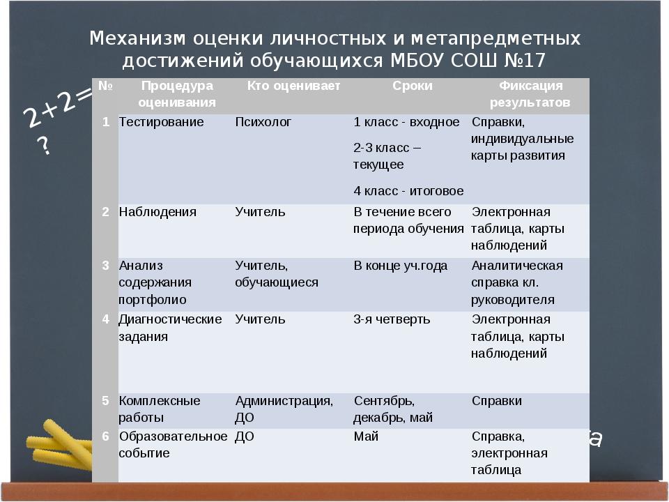 Механизм оценки личностных и метапредметных достижений обучающихся МБОУ СОШ №...
