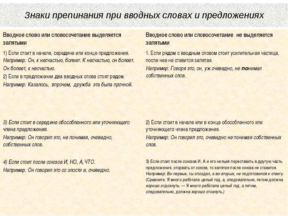 Знаки препинания при вводных словах и предложениях Вводное слово или словосоч...
