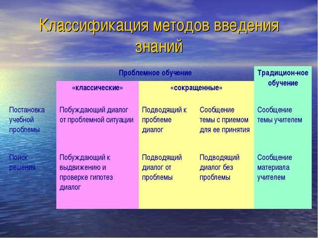 Классификация методов введения знаний Проблемное обучениеТрадицион-ное обуч...