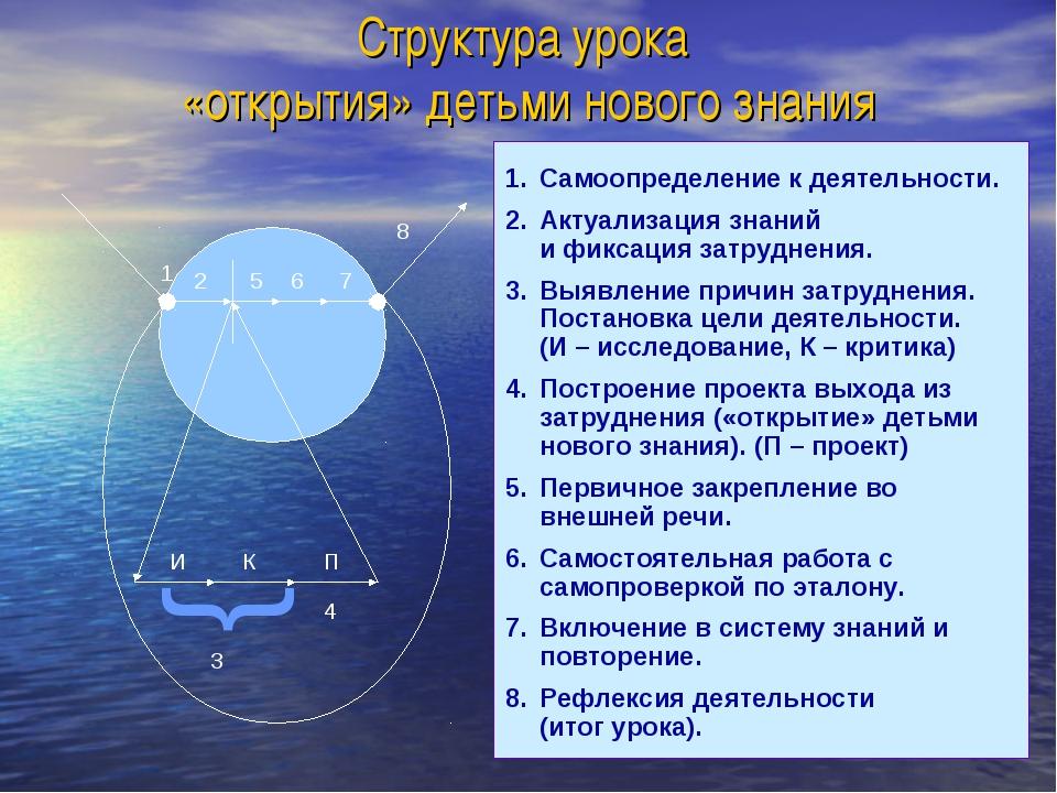 Структура урока «открытия» детьми нового знания Самоопределение к деятельност...