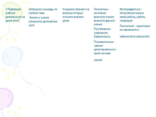 7.Рефлексия учебной деятельности на уроке (итог). обобщение и выводы по учеб...