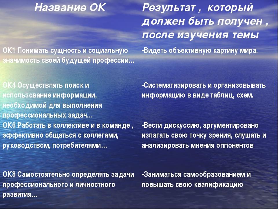 Название ОКРезультат , который должен быть получен , после изучения темы ОК1...