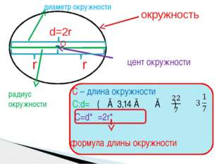 C – длина окружности С:d=π (π ≈ 3,14 ≈ ≈ ) C=d*π=2r*π формула длины окружнос