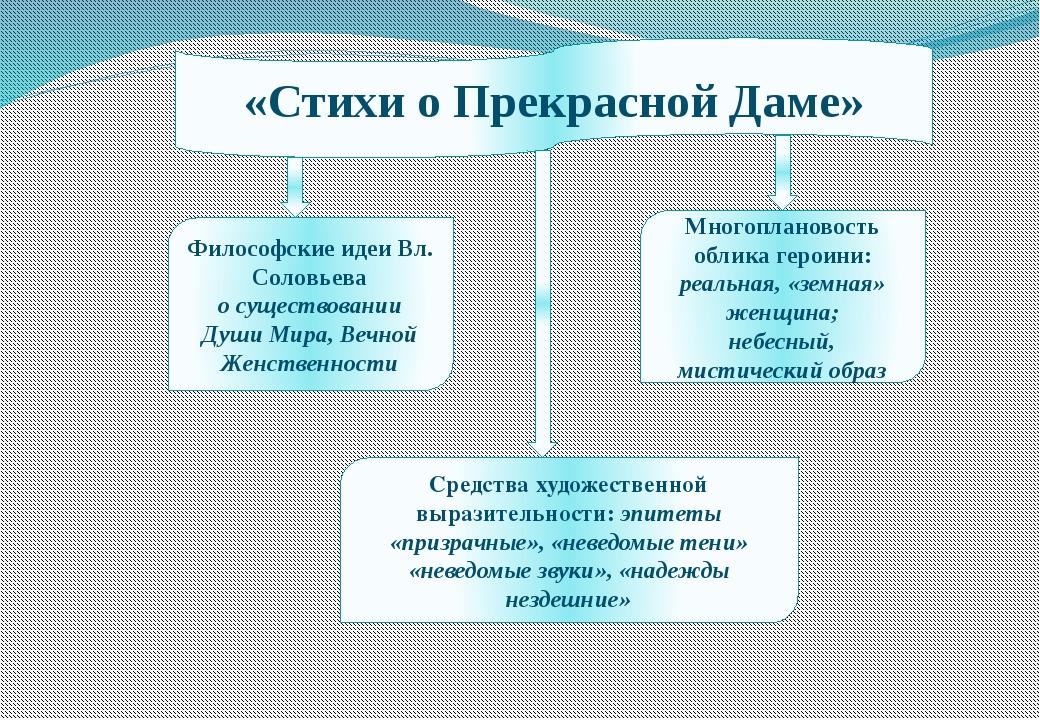 «Стихи о Прекрасной Даме» Философские идеи Вл. Соловьева о существовании Души...
