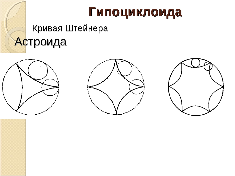 Гипоциклоида Кривая Штейнера Астроида