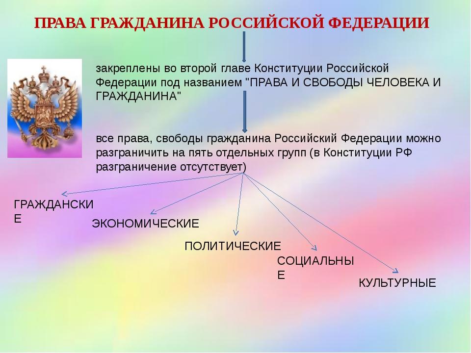 ПРАВА ГРАЖДАНИНА РОССИЙСКОЙ ФЕДЕРАЦИИ закреплены во второй главе Конституции...