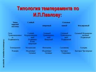 Типология темперамента по И.П.Павлову: Особенности нервных процессовТипы нер