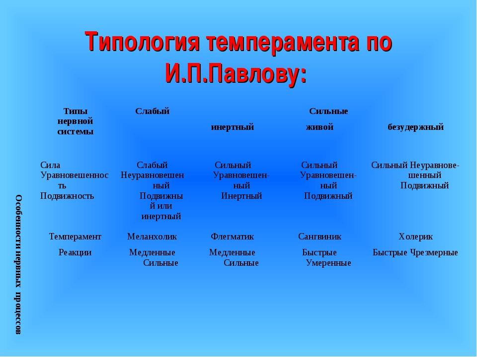 Типология темперамента по И.П.Павлову: Особенности нервных процессовТипы нер...
