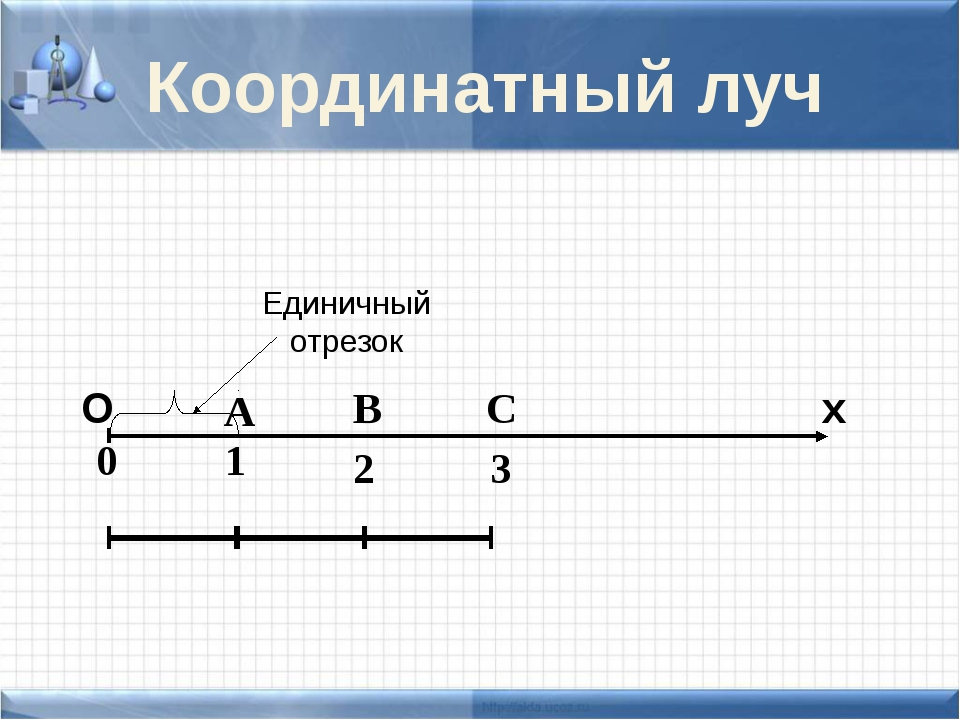 Единичный отрезок 1 0 А В 2 С 3 Координатный луч О х