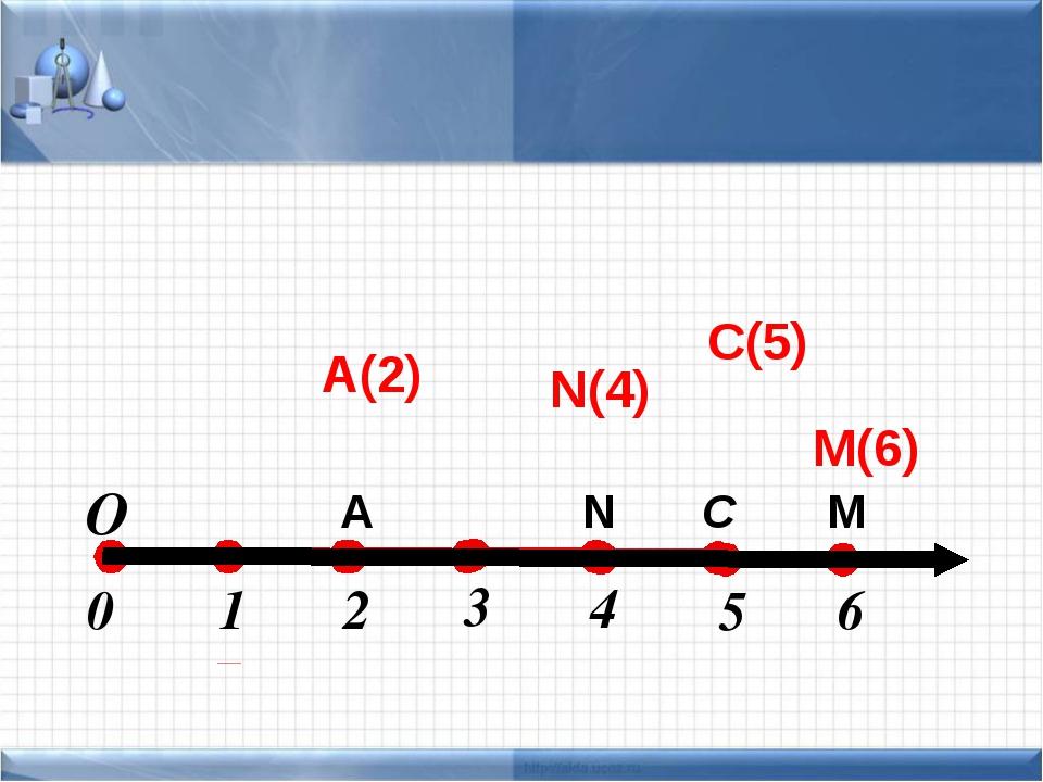 A M C N А(2) С(5) N(4) M(6) О 1 2 0 3 4 5 6