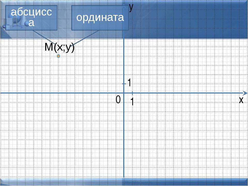 y М(х;у) ордината абсцисса x 0 1 1 Размер 30х20 шаблон клеток сделан как табл...