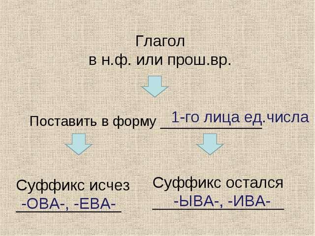 Глагол в н.ф. или прош.вр. Поставить в форму _____________ Суффикс исчез ____...