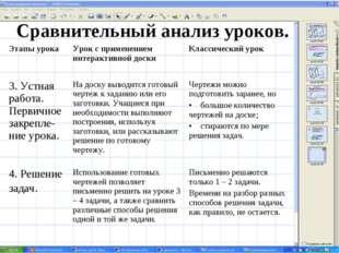 Сравнительный анализ уроков. Этапы урокаУрок с применением интерактивной дос
