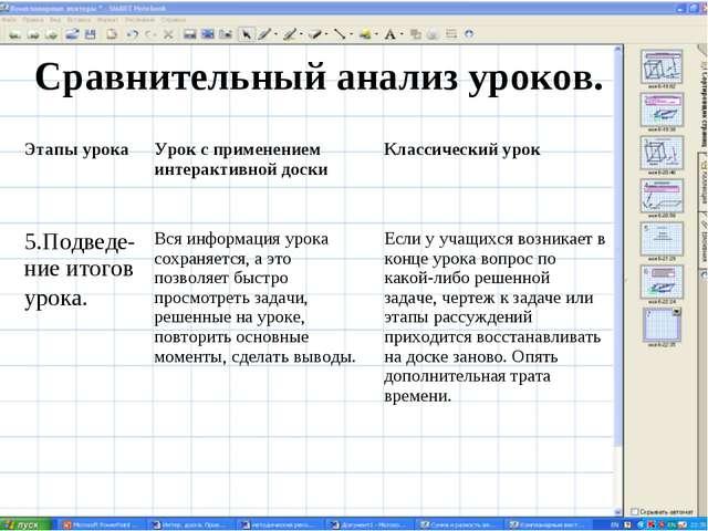 Сравнительный анализ уроков. Этапы урокаУрок с применением интерактивной дос...