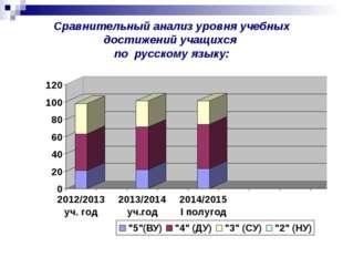 Сравнительный анализ уровня учебных достижений учащихся по русскому языку: