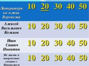 Литературные имена Воронежа1020304050 Алексей Васильевич Кольцов1020
