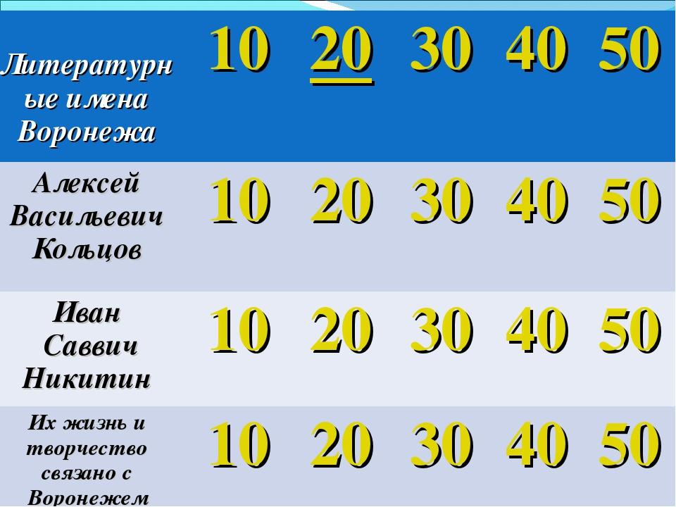 Литературные имена Воронежа1020304050 Алексей Васильевич Кольцов1020...