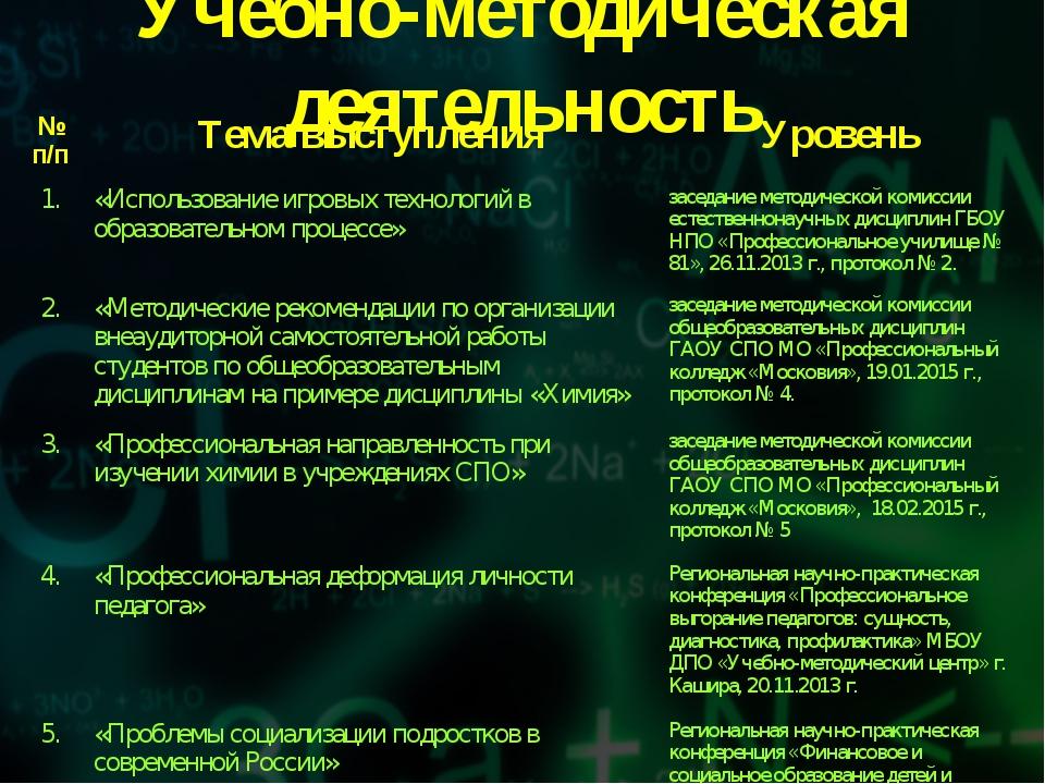 Учебно-методическая деятельность № п/пТема выступленияУровень 1.«Использов...