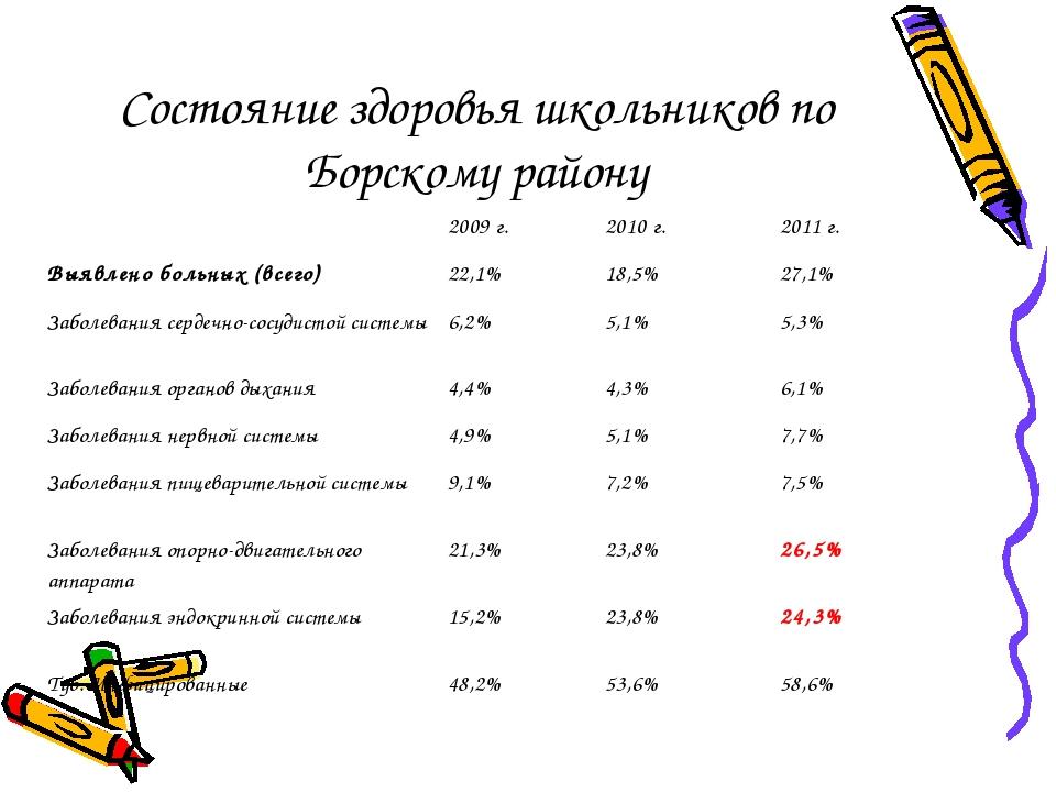 Состояние здоровья школьников по Борскому району 2009 г.2010 г.2011 г. Выя...