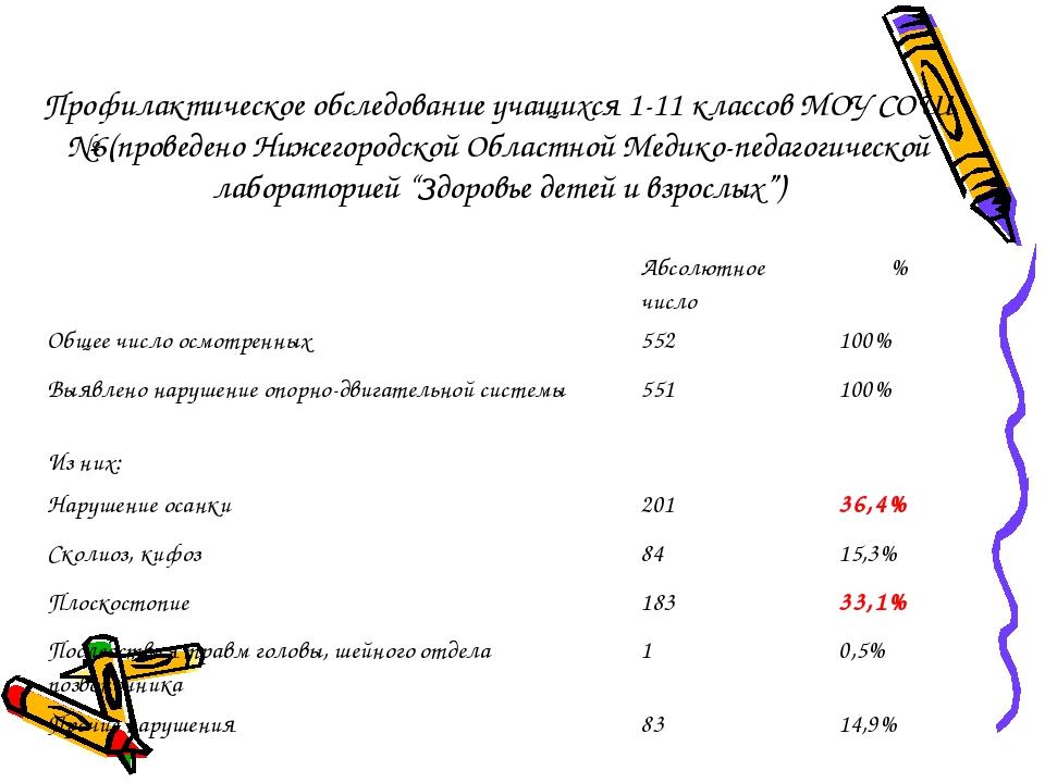 Профилактическое обследование учащихся 1-11 классов МОУ СОШ №6(проведено Ниже...