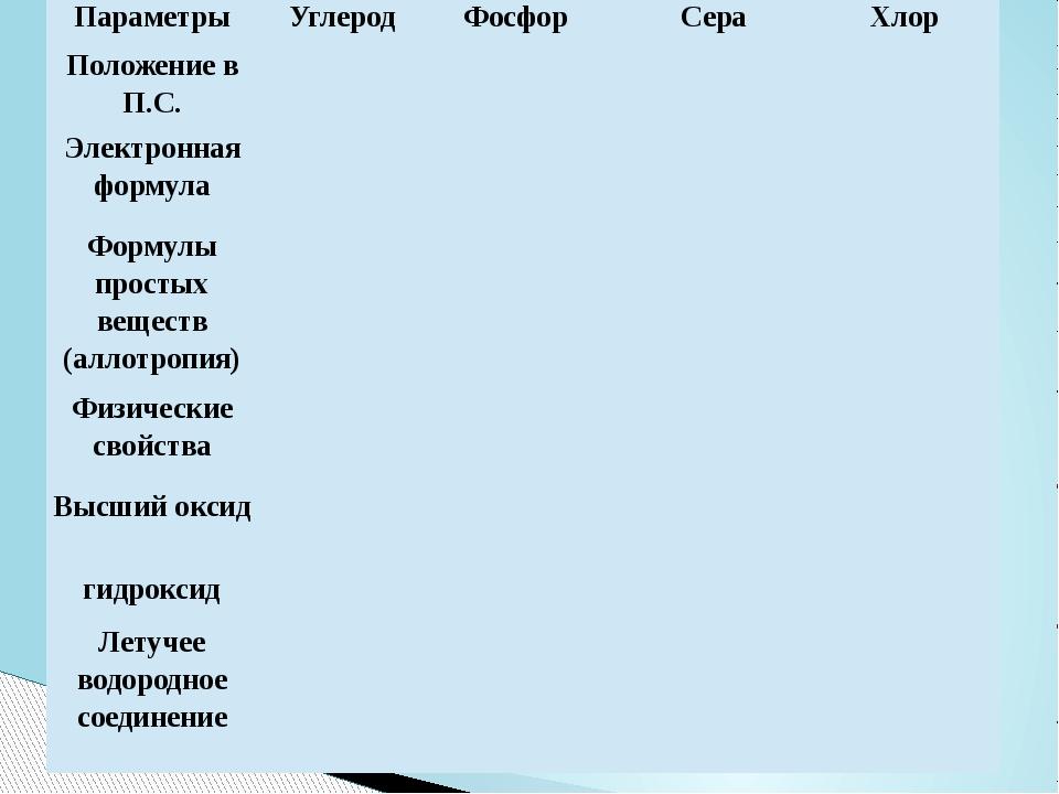 Параметры Углерод Фосфор Сера Хлор Положение в П.С. Электронная формула Форму...
