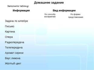 Домашнее задание Заполните таблицу: ИнформацияВид информации По способу вос