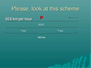 Please, look at this scheme 50.6 km per hour 5,2 h ? km ? km 650 km