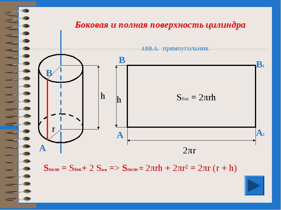 АВВ1А1- прямоугольник В А1 В1 А 2πr h Sбок = 2πrh Sполн = Sбок+ 2 Sосн => Sпо...