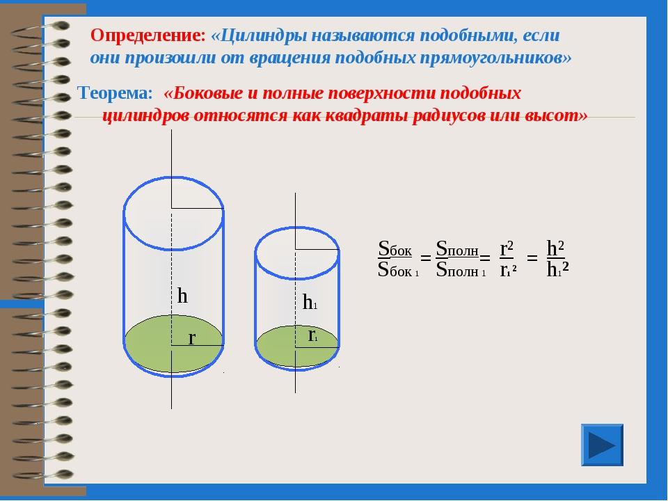 «Боковые и полные поверхности подобных цилиндров относятся как квадраты радиу...