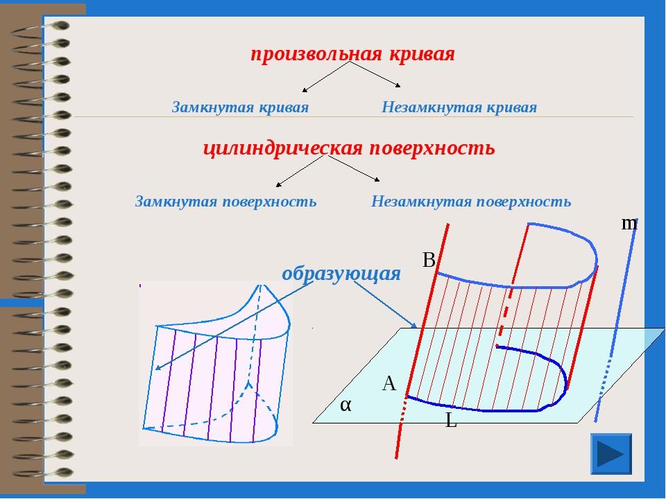 образующая цилиндрическая поверхность произвольная кривая Незамкнутая поверхн...