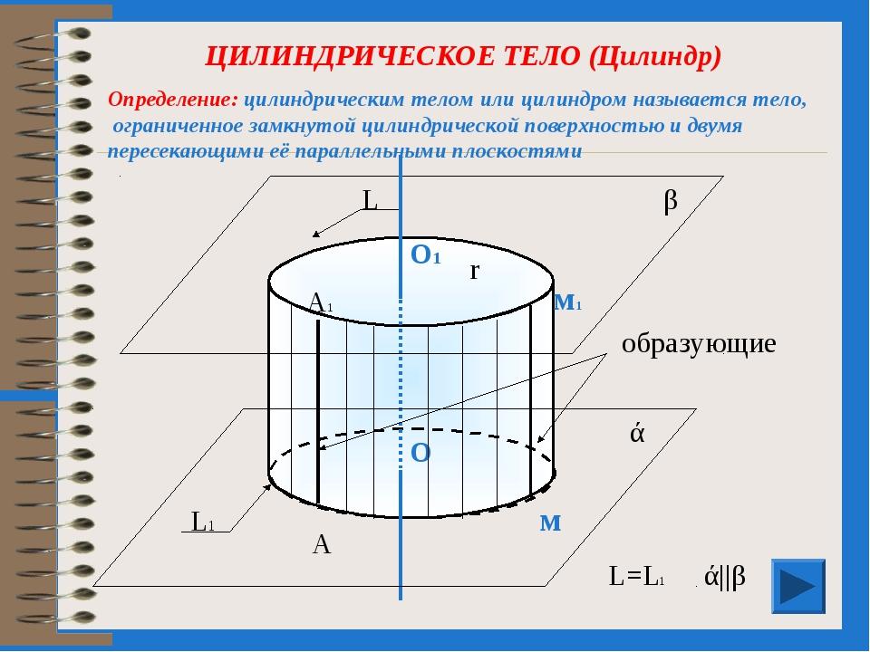 ЦИЛИНДРИЧЕСКОЕ ТЕЛО (Цилиндр) образующие О1 О ά β м1 м r ά||β L L1 L=L1 А А1...