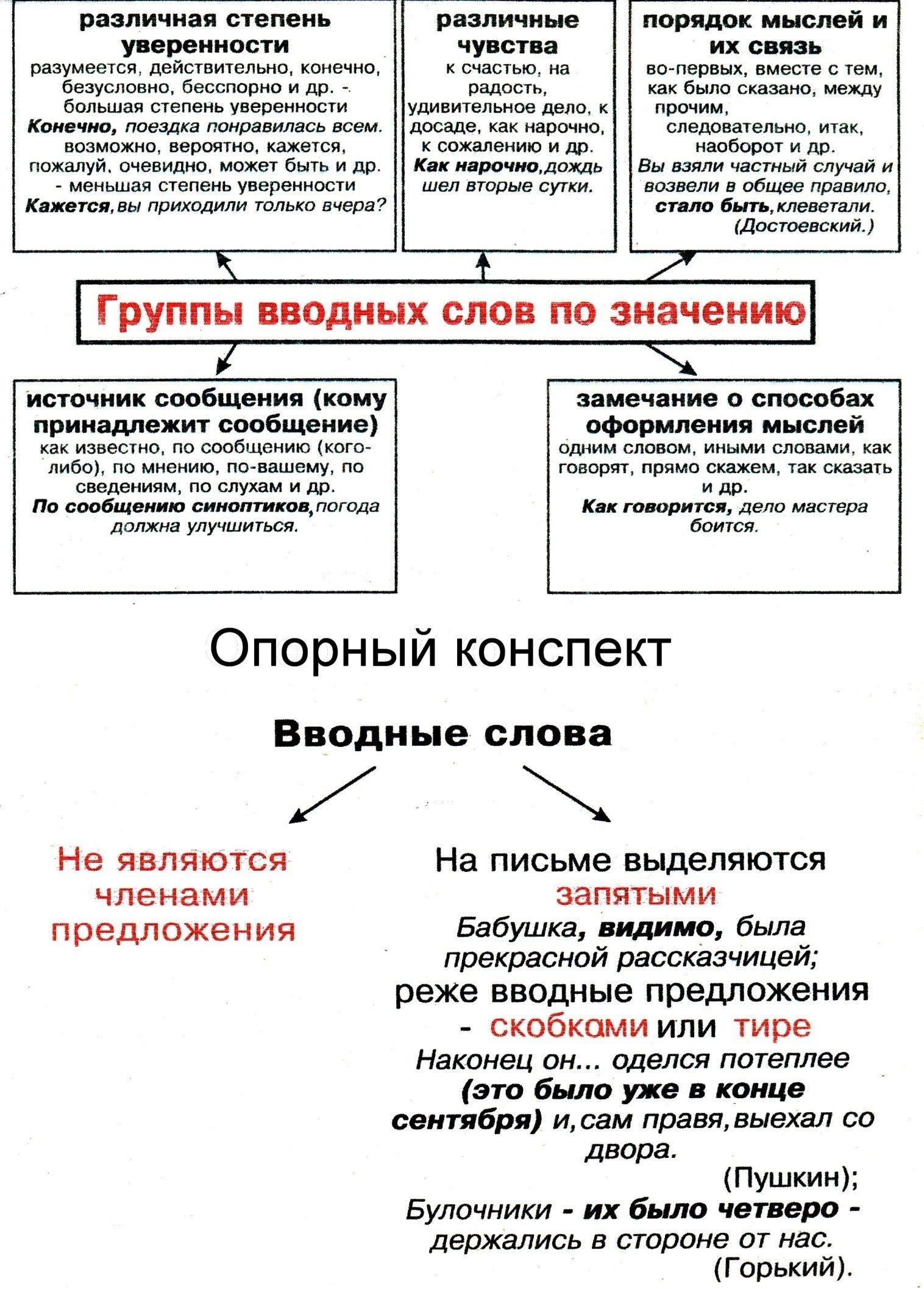 Конспекты уроков по русскому языку в 8 кл
