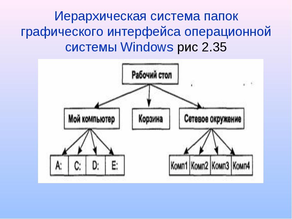 Иерархическая система папок графического интерфейса операционной системы Wind...