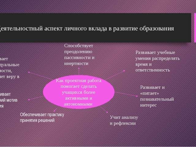 Деятельностный аспект личного вклада в развитие образования Как проектная раб...