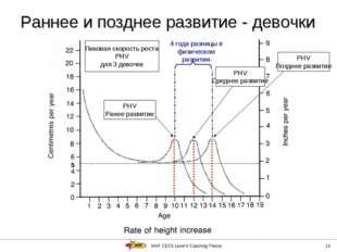 IAAF CECS Level II Coaching Theory * Раннее и позднее развитие - девочки 5 Пи