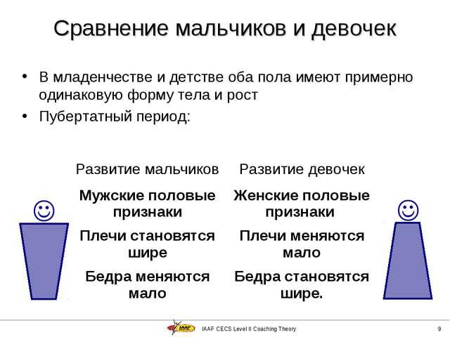 IAAF CECS Level II Coaching Theory * Сравнение мальчиков и девочек В младенче...