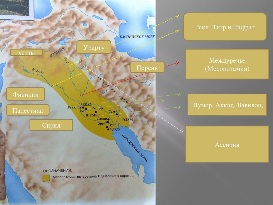 Реки Тигр и Евфрат Междуречье (Месопотамия) Шумер, Аккад, Вавилон, Ассирия Фи...