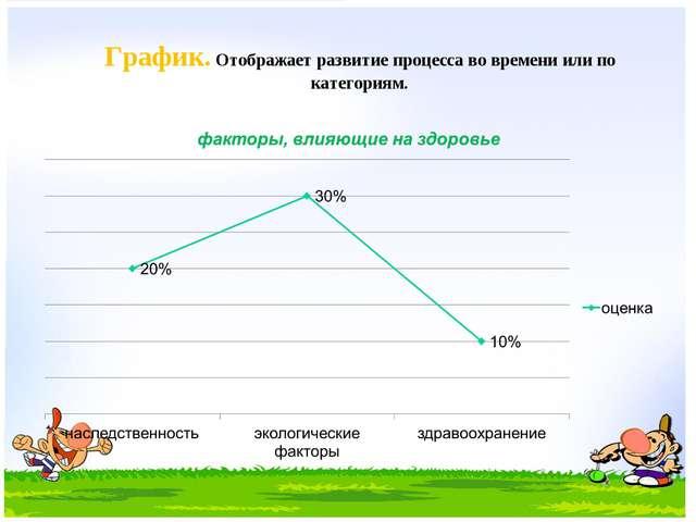 График. Отображает развитие процесса во времени или по категориям.