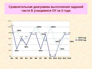 Сравнительная диаграмма выполнения заданий части В учащимися ОУ за 2 года