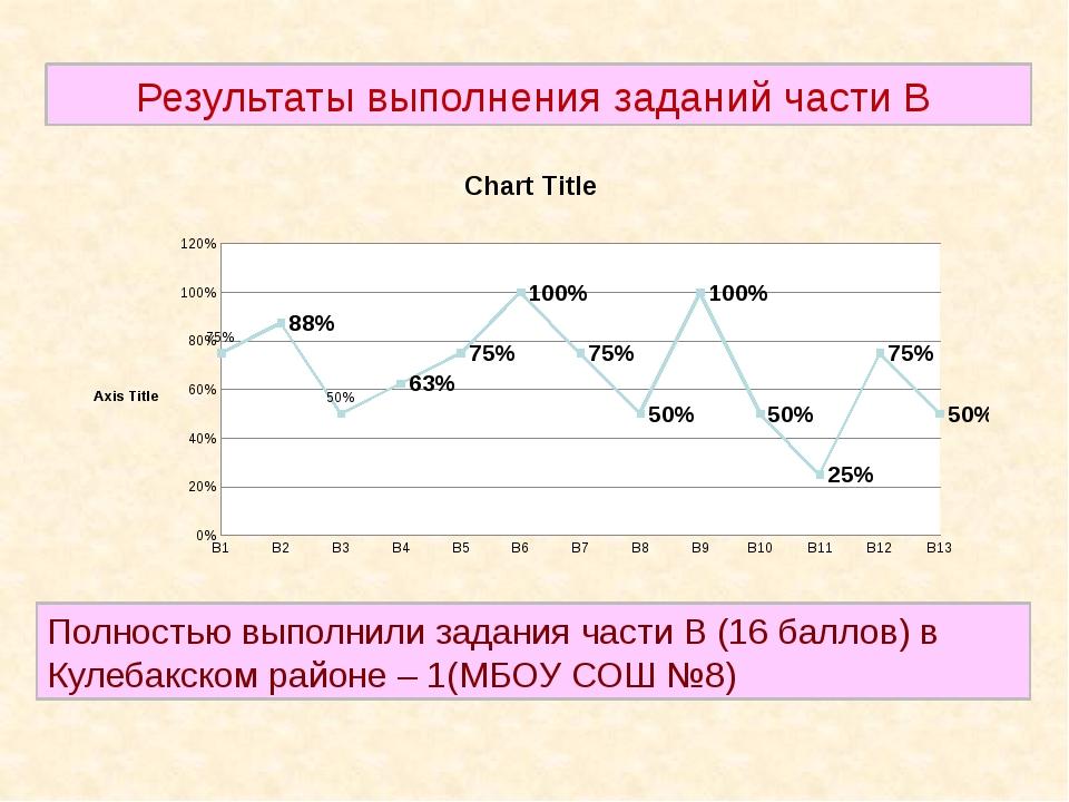 Результаты выполнения заданий части В Полностью выполнили задания части В (1...