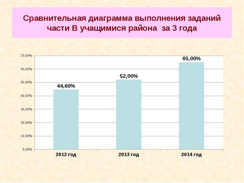 Сравнительная диаграмма выполнения заданий части В учащимися района за 3 года